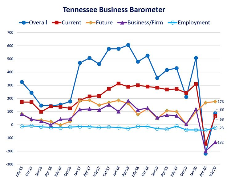 TN Biz Barometer Chart-July2020