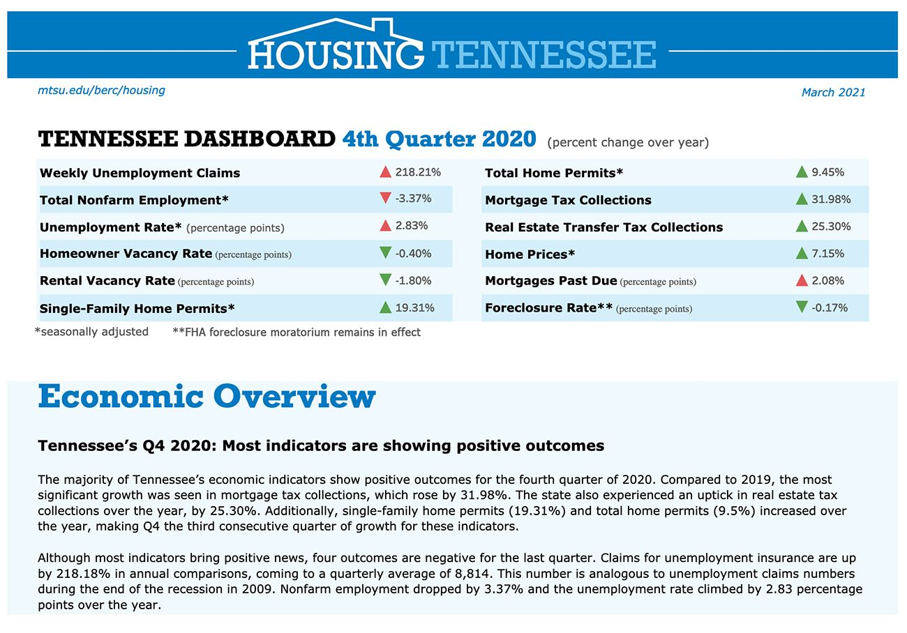 BERC-TN Housing Report-Q4 2020