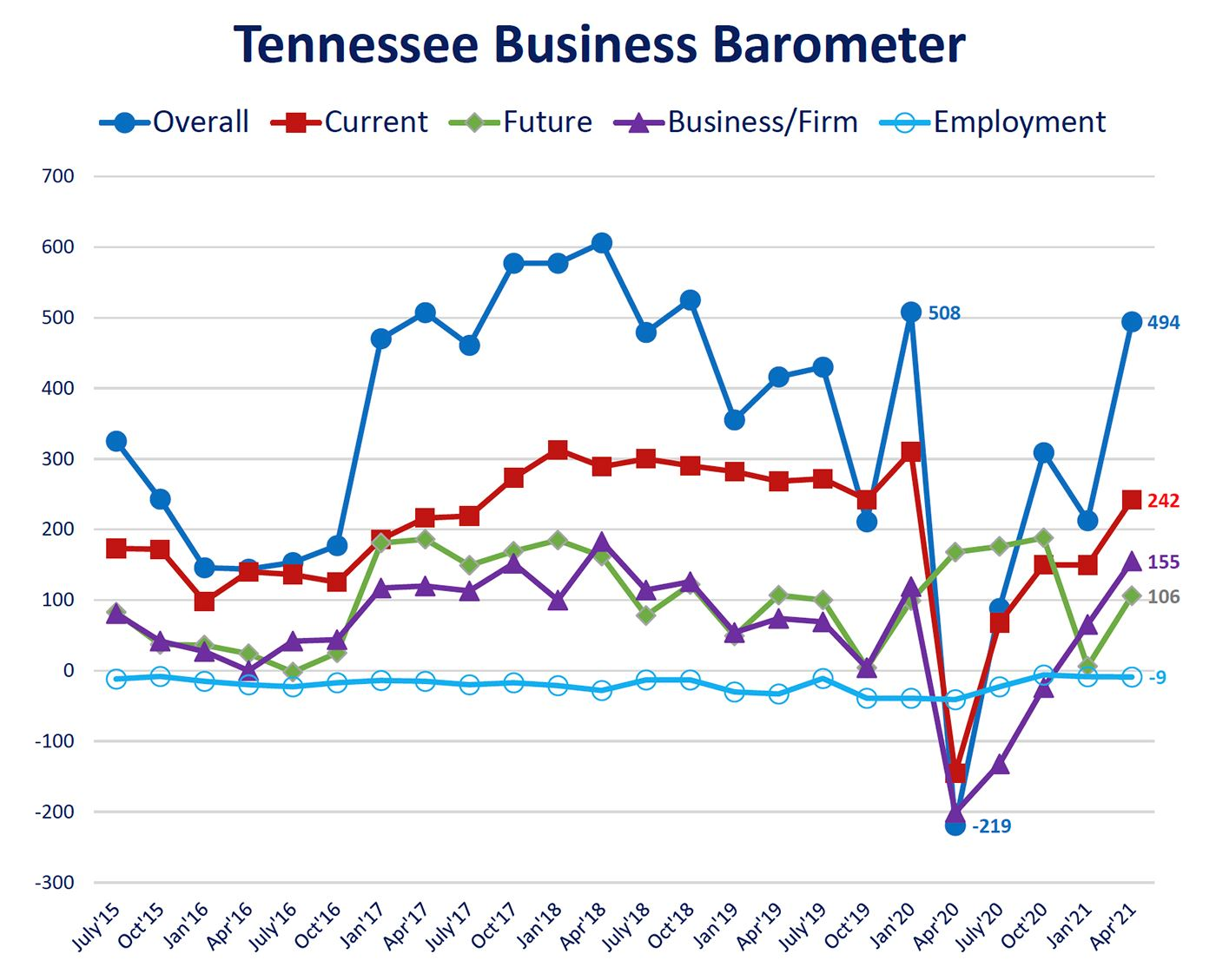TN Biz Barometer Fever Chart-April2021