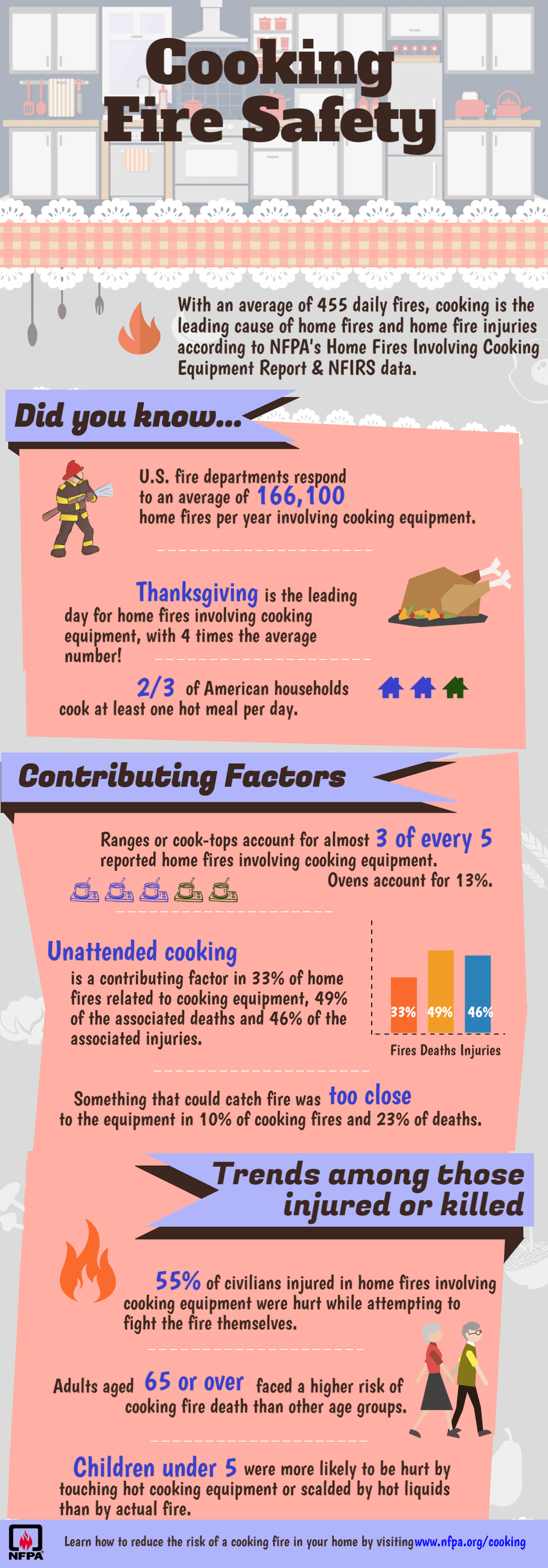 CookingSafetyInfographic2016