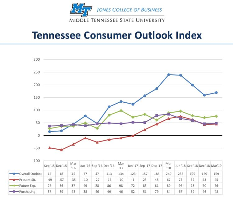Consumer Outlook fever chart-March19