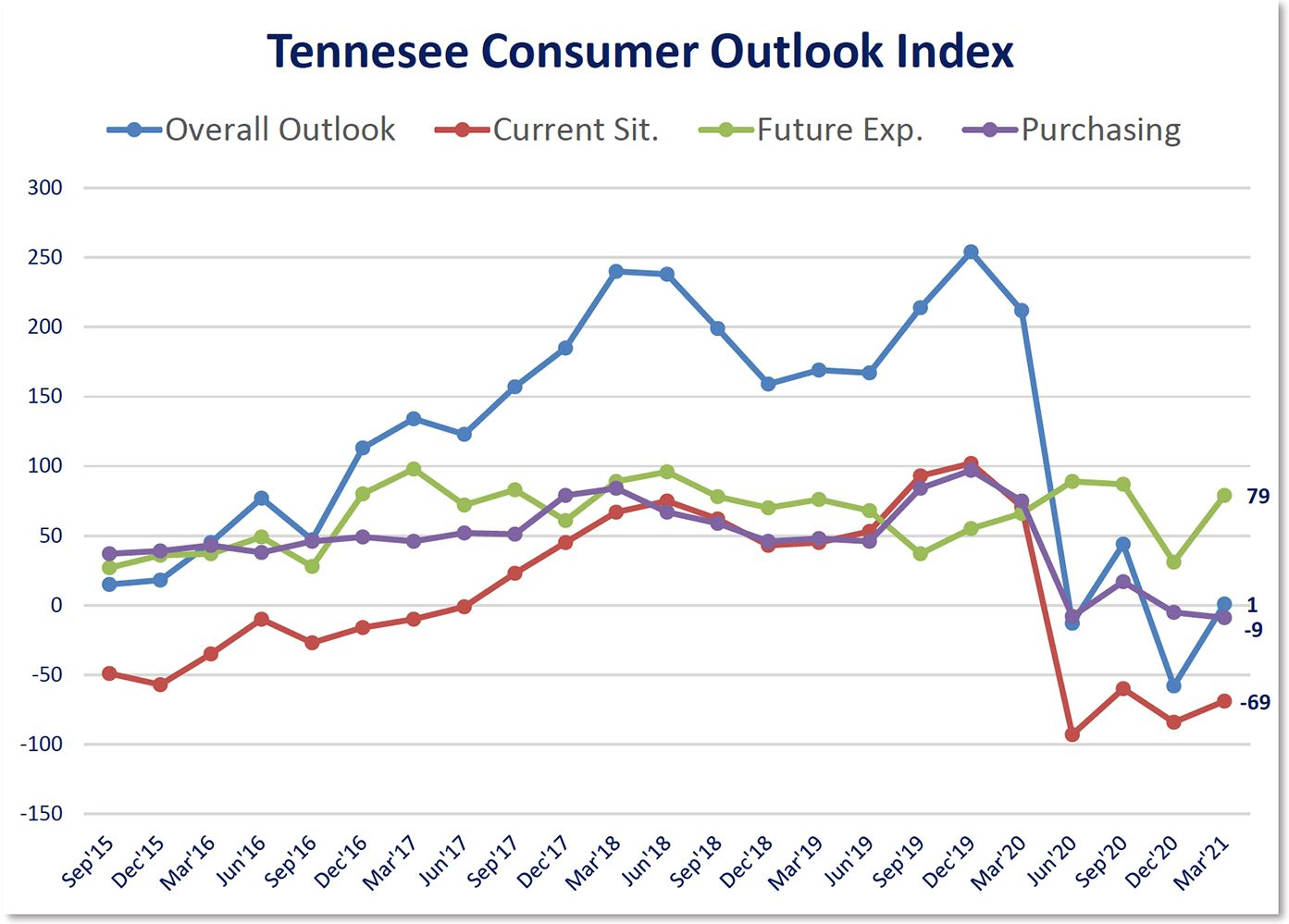 Consumer Outlook fever chart-March2021